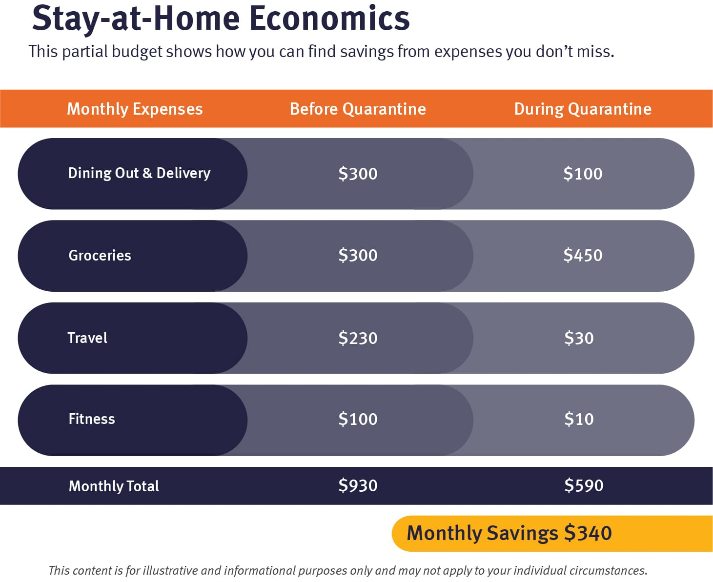 When creating a household budget, look for savings from expenses you don't miss in quarantine.